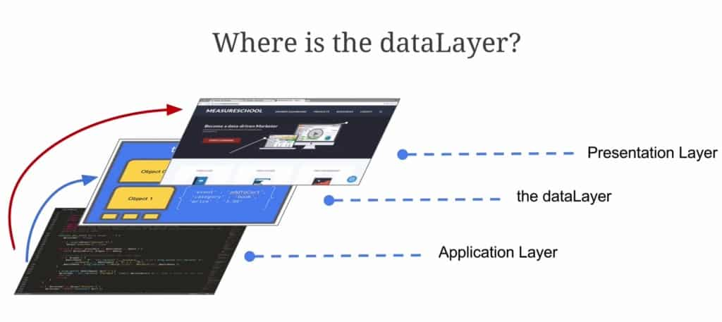what-is-the-data-layer