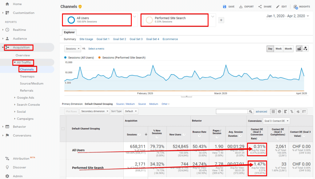 Screenshot of Google Analytics Acquisition Traffic Channels view comparing Goal conversions data in one time period from all users versus users who performed a site search