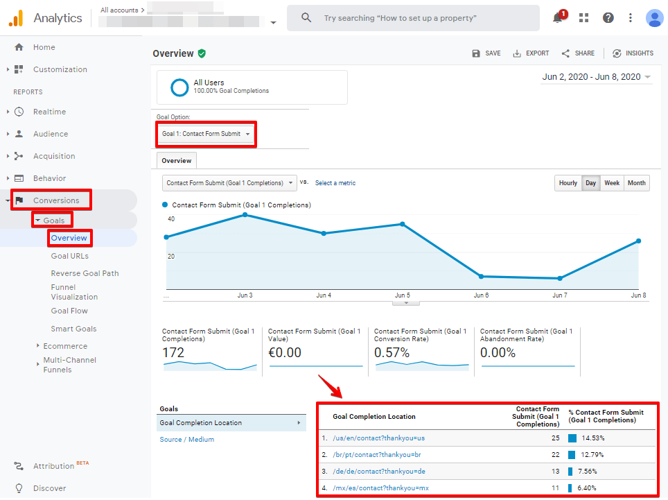 Screenshot of Google Analytics Conversions reporting view with destination Goals as the conversion