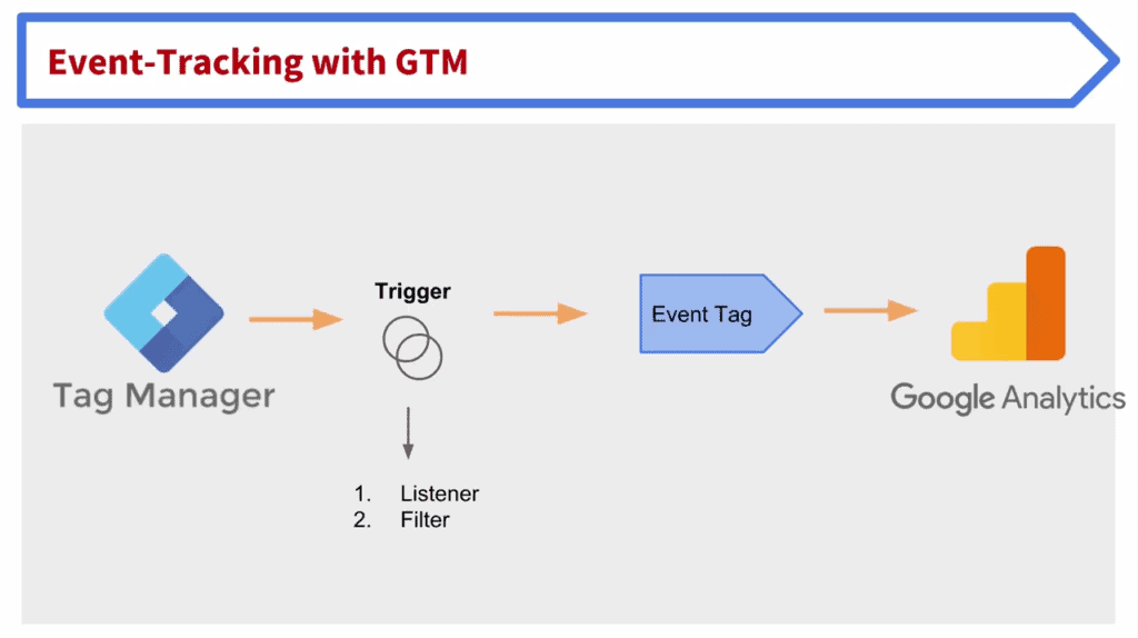 Screenshot of the button click tracking with Google Tag Manager process