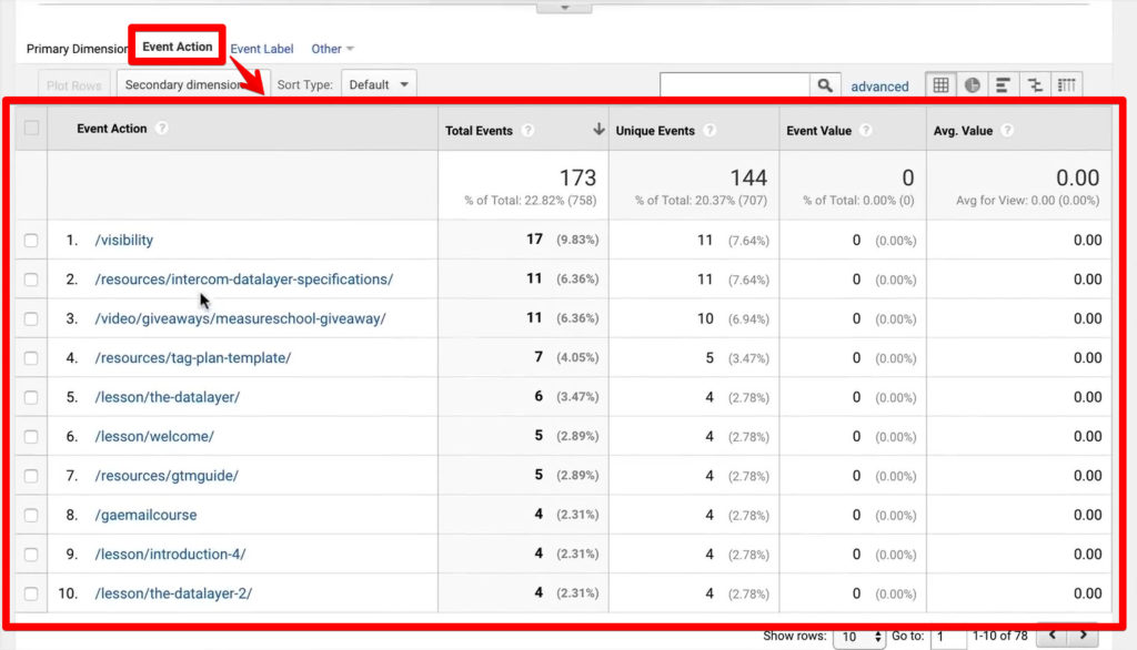Google Analytics Event Action table for 404 error
