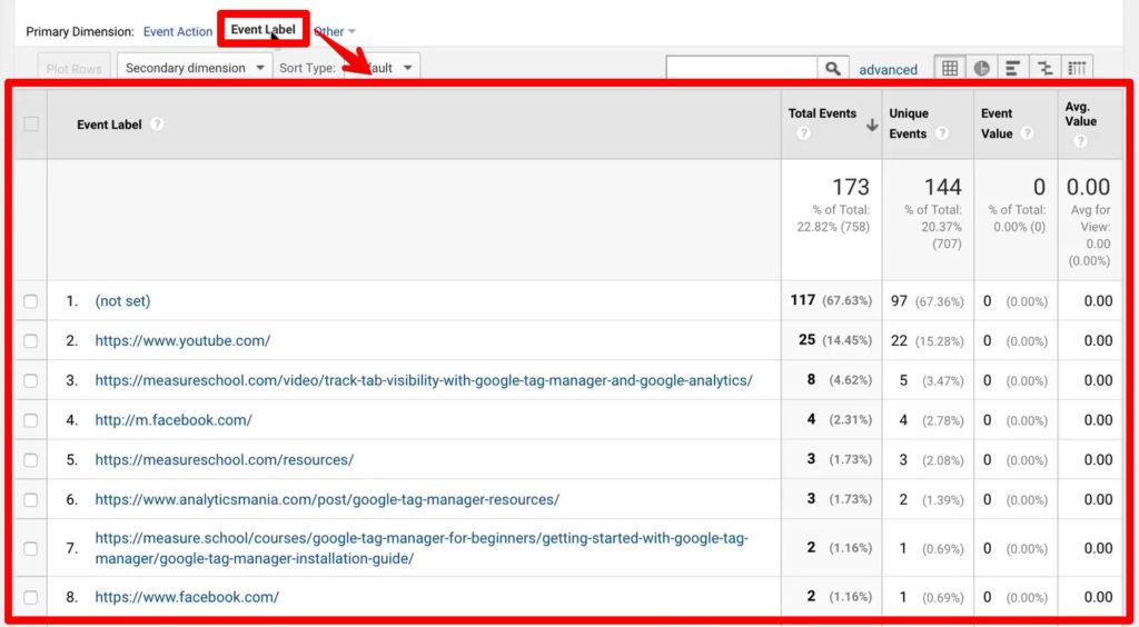Google Analytics Event Label table for 404 Error
