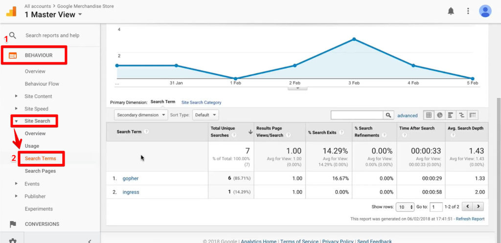 Google Analytics organic search traffic tracking with Acquisition, Campaigns, and Organic Keywords highlighted