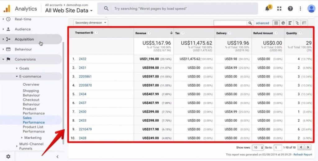 Screenshot of the transactions created from gathering data through Google Analytics
