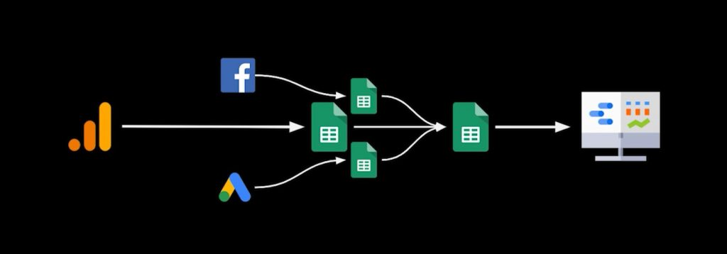 Flowchart of Google Analytics, Facebook Ads, Google Ads, and various spreadsheets converging on a single spreadsheet that flows to a visual report