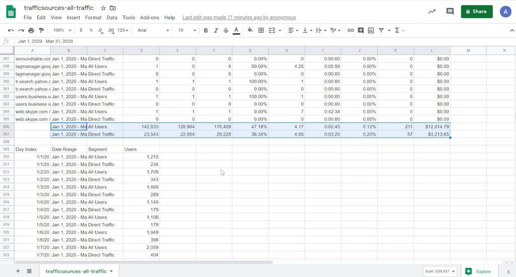 Google Sheet report of manually imported Google Analytics data with summary rows highlighted