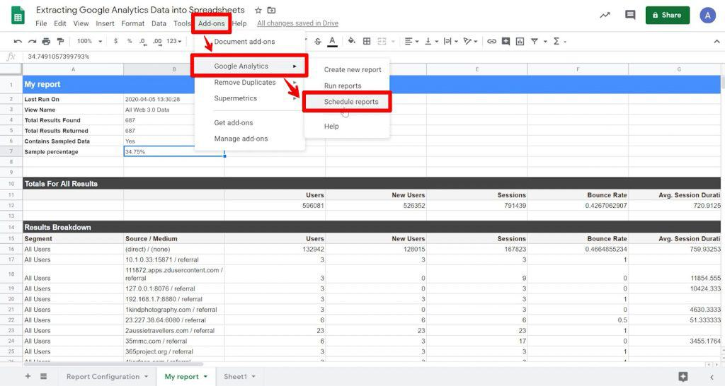 Google Sheet with Google Analytics report, with Add-ons button, Google Analytics option, and Schedule reports option highlighted