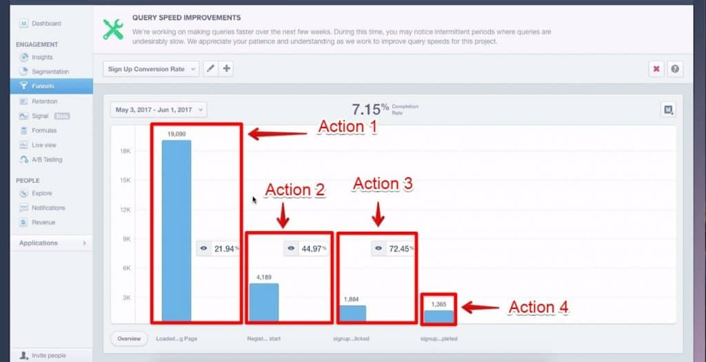 events being presented in a bar graph on Mixpanel marked as Action 1, 2, 3, and 4