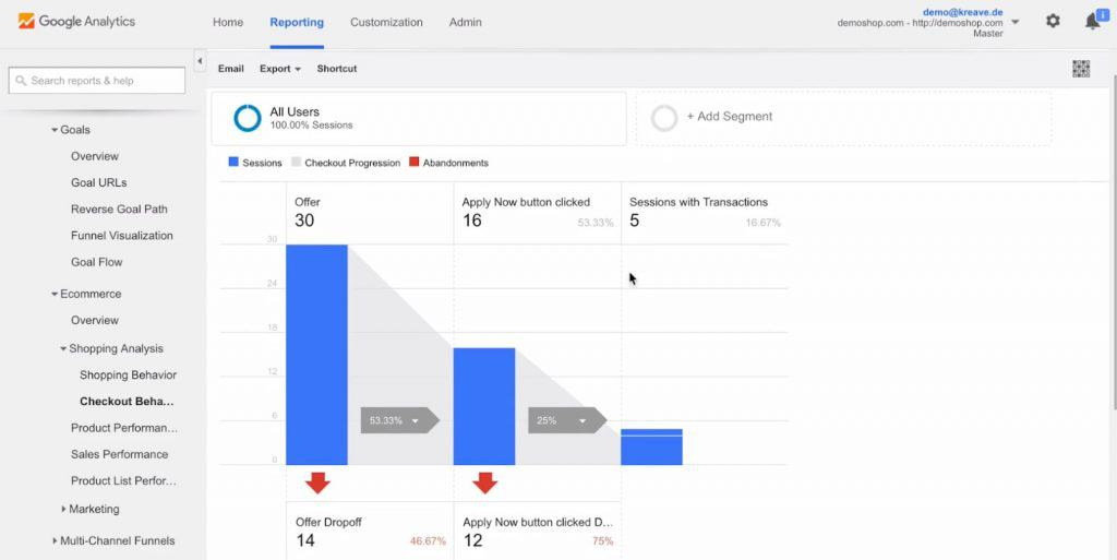 Checkout Behavior Analysis in Google Analytics