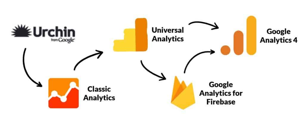 Flowchart showing transitions from Urchin, to Classic Analytics, to Universal Analytics, to Google Analytics for Firebase and Google Analytics 4