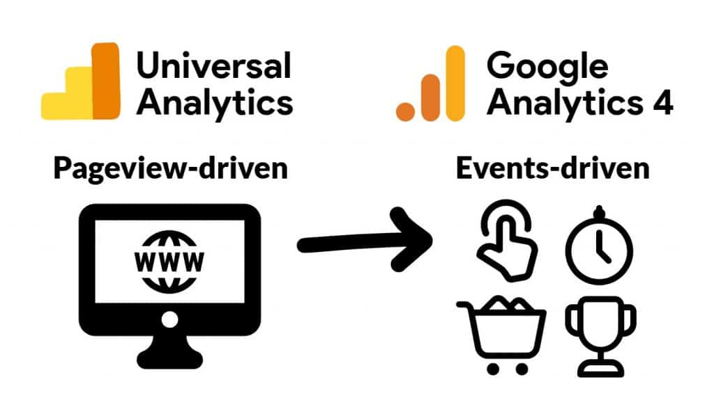 Universal Analytics is a pageview-driven model showing computer screen with domain, Google Analytics 4 is an events-driven model showing mouse click, timer, shopping cart, and trophy