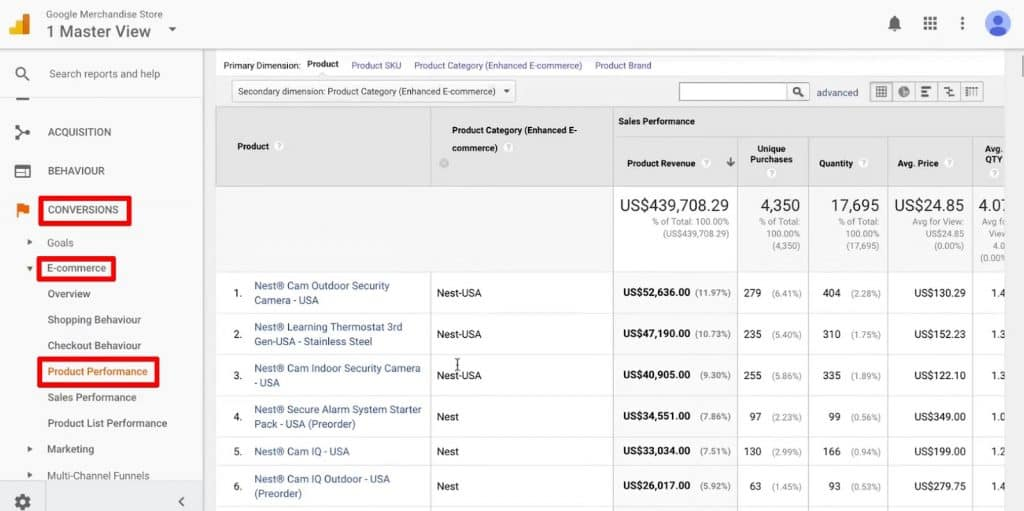 Product Performance report under E-commerce in Google Analytics