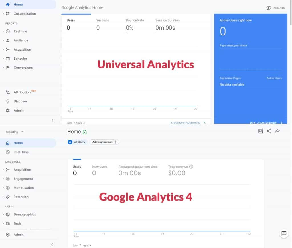 side-by-side view of Universal Analytics (top) and Google Analytics 4 (bottom)
