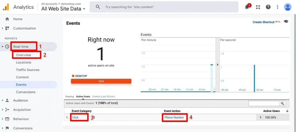 Event Category and Event Action of a phone number click event triggered in Google Analytics