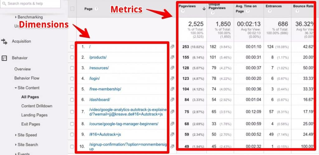 Pageviews across the site as a metric. The dimensions down the left side are properties that describe the metric