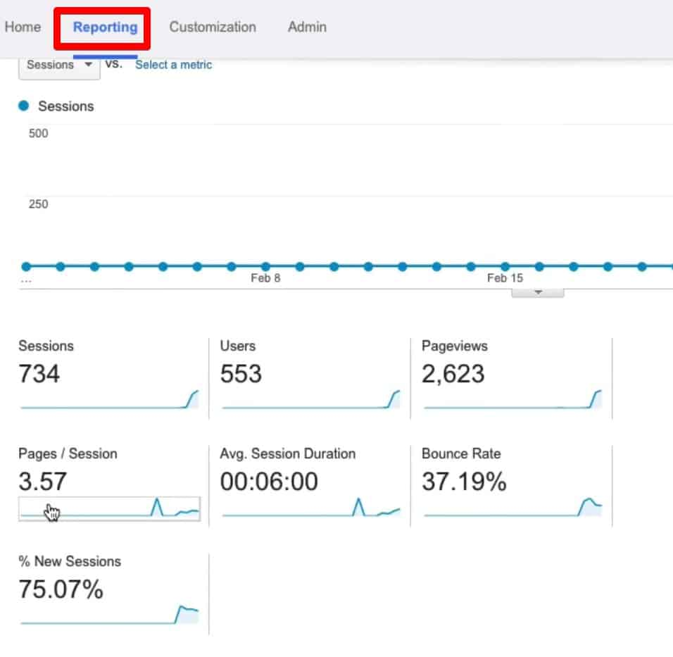 Showing common calculated metrics  from Reporting tab within Google Analytics