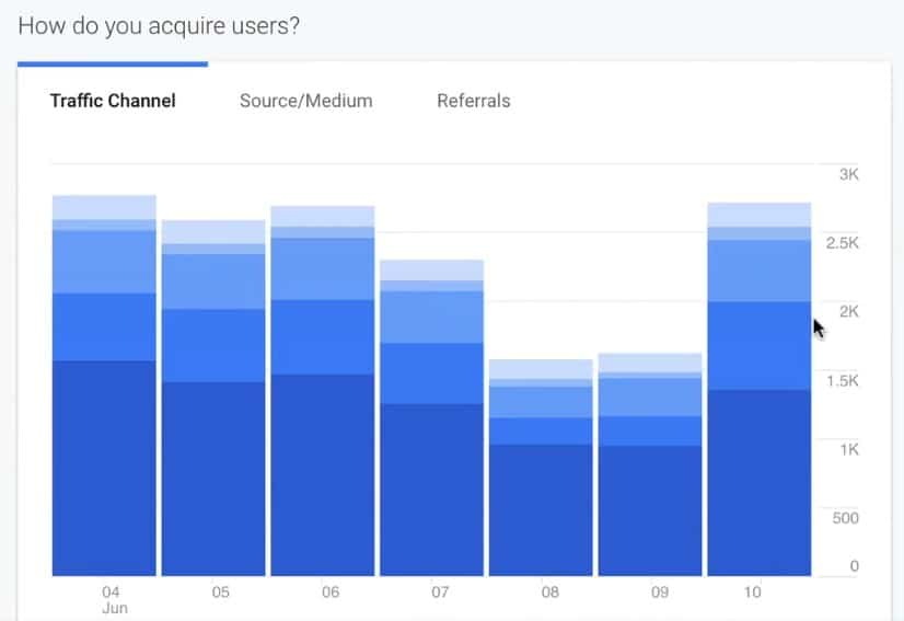 Bar graph of Traffic Channel data on acquired users on Google Analytics home screen, with tabs for Source/Medium and Referrals graphs