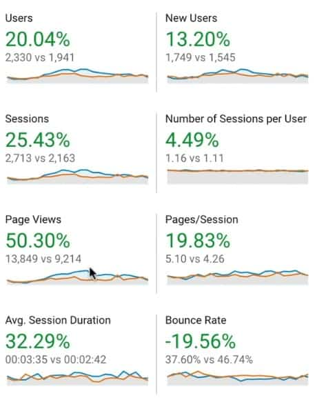 Google Analytics shows the percentage change in user metrics for website traffic between two compared dates