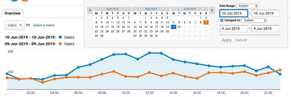 Graphical comparison of hourly website traffic between yesterday's and the previous day's user data on Google Analytics