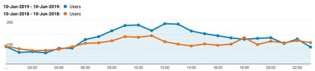 Line graph comparison of one day's hourly traffic on June 10, 2018 and June 10, 2019 in Google Analytics