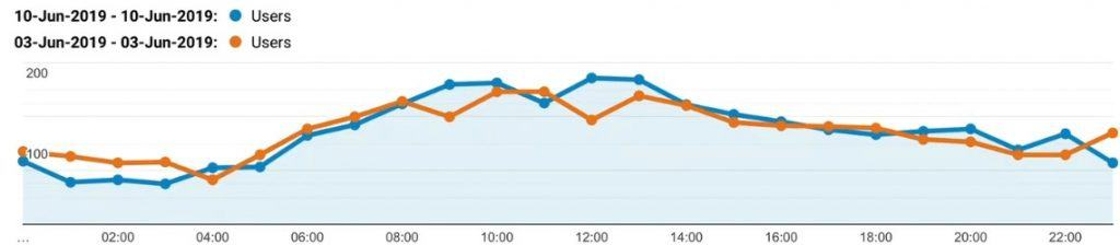 Line graph comparison of two consecutive Mondays' hourly user traffic in Google Analytics