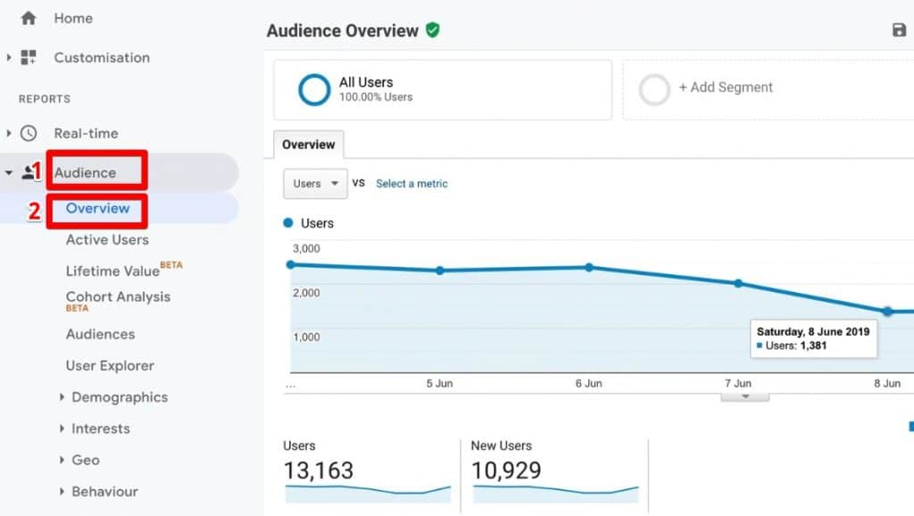Overview of traffic data on Google Analytics under Audience Overview report