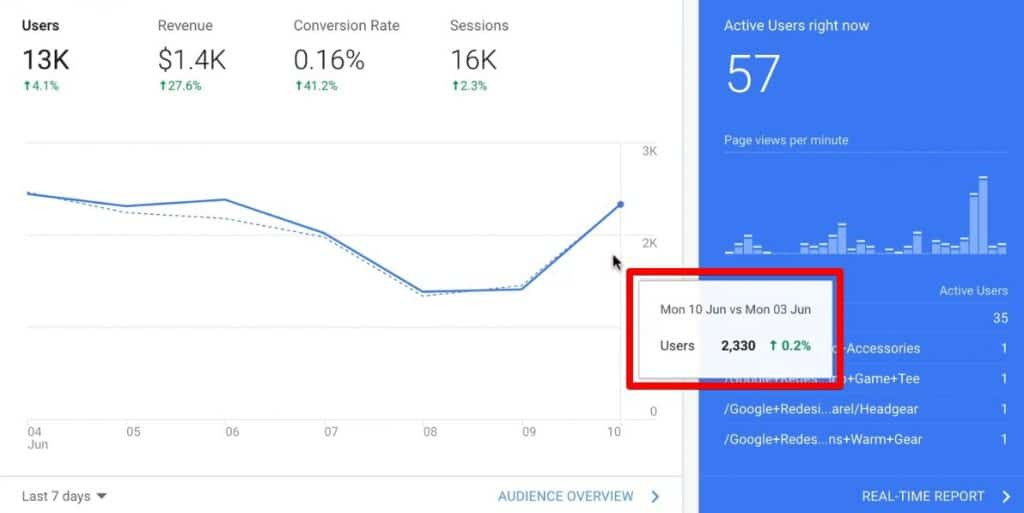 Show website traffic on a specific day on Google Analytics home screen dashboard by hovering mouse over any point on the line graph