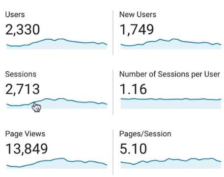 Users, Sessions, Page Views, New Users, Number of Sessions per User, and Pages/Session metrics in Google Analytics
