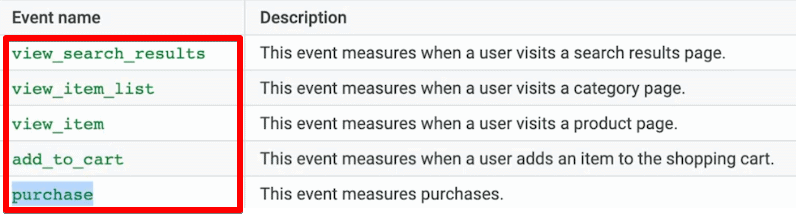 Event names for setting up dynamic remarketing with Google Tag Manager