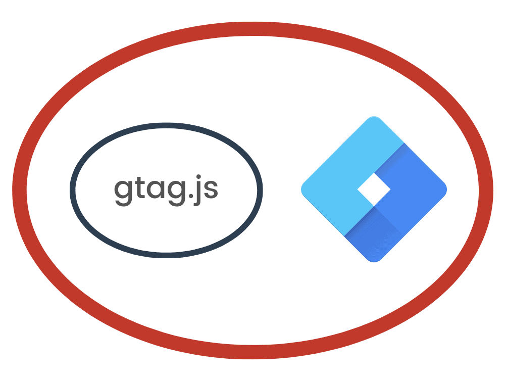 Google Tag Manager is more flexible and agnostic to any tracking tools.