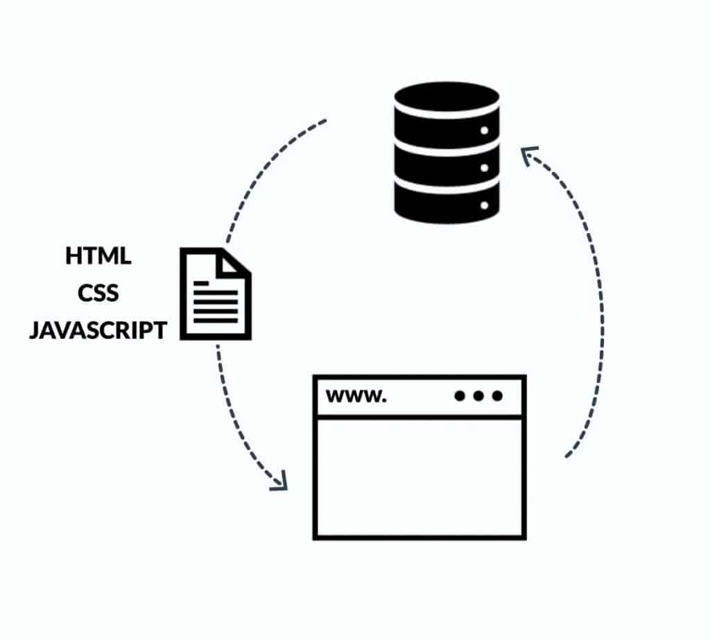 Flowchart of web browser sending data to web server, which sends back a file comprised of HTML, CSS, and JavaScript