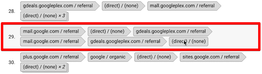 Analyzing the conversion path of the user on Google Analytics