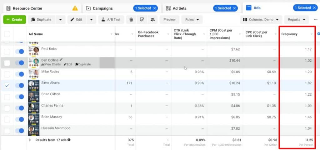 Analyzing the frequency of different ads from the Facebook ad campaign