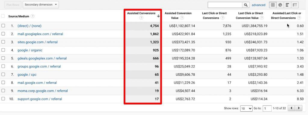 Analyzing the volume of Assisted Conversions from Google Analytics reports