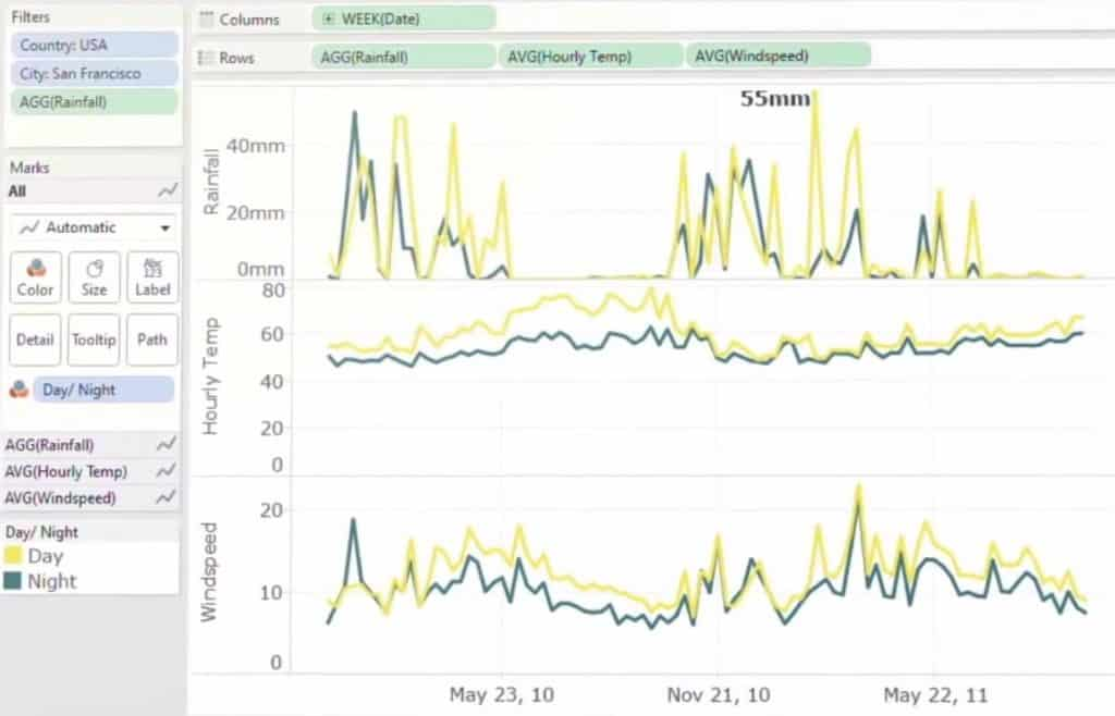 Creating reports using tableau for data visualization
