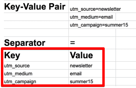 Differentiating the Key-Value Pair into a Key and a Value with the help of Separators