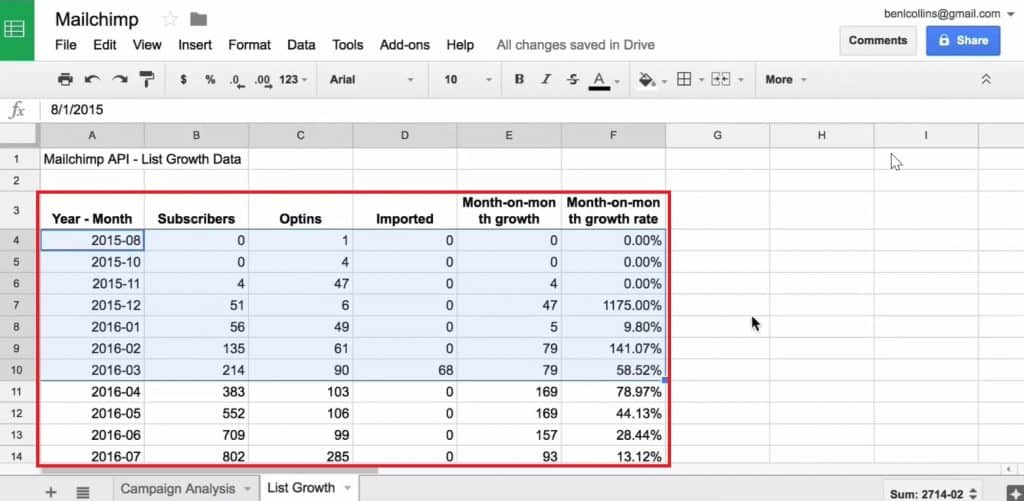 List Growth Data added in Google Sheets