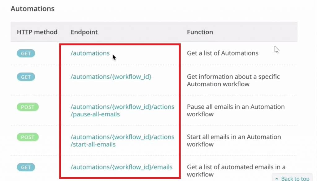 Lists of the endpoints from the MailChimp API Documentation