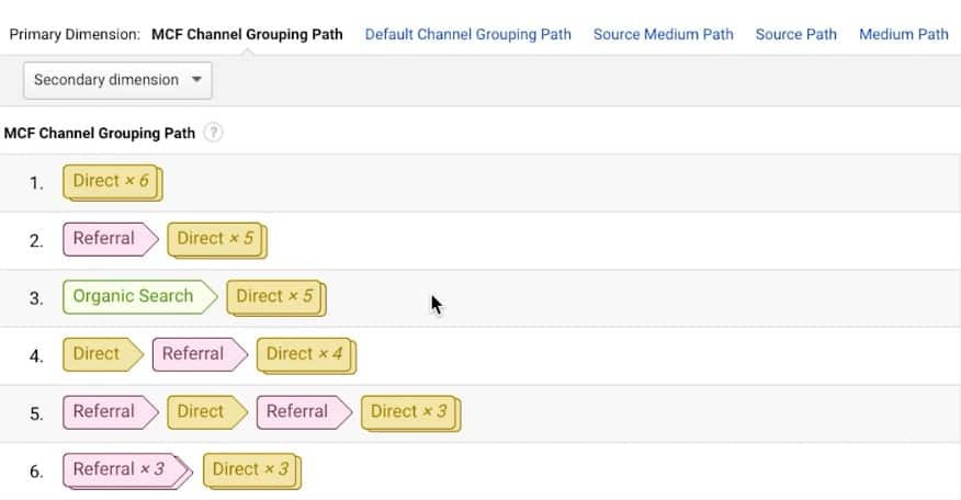 Multi-channel funnel in Google Analytics shows the path visited by a user before converting