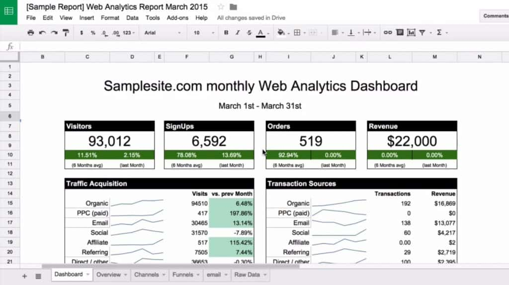 Sample dashboard report on Google Sheets that contains data from Google Analytics