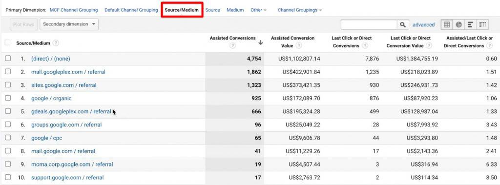 Selecting Source/Medium as the primary dimension for the reports on Google Analytics