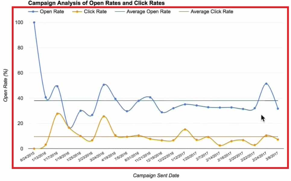 Showing the Campaign Analysis of Open Rates and Click Rates in the chart form
