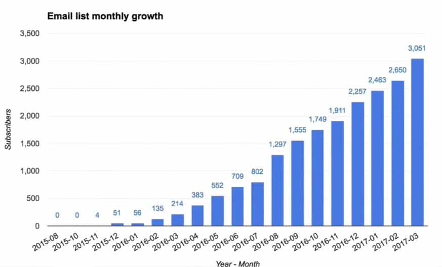 Showing the Email list monthly growth in the chart form in Google Sheets