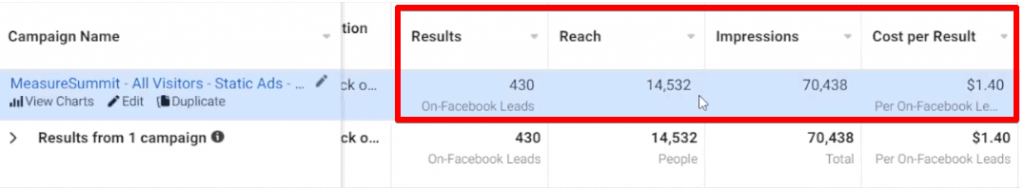 Studying the results, reach, impressions, and cost per result metrics of a Facebook ad campaign