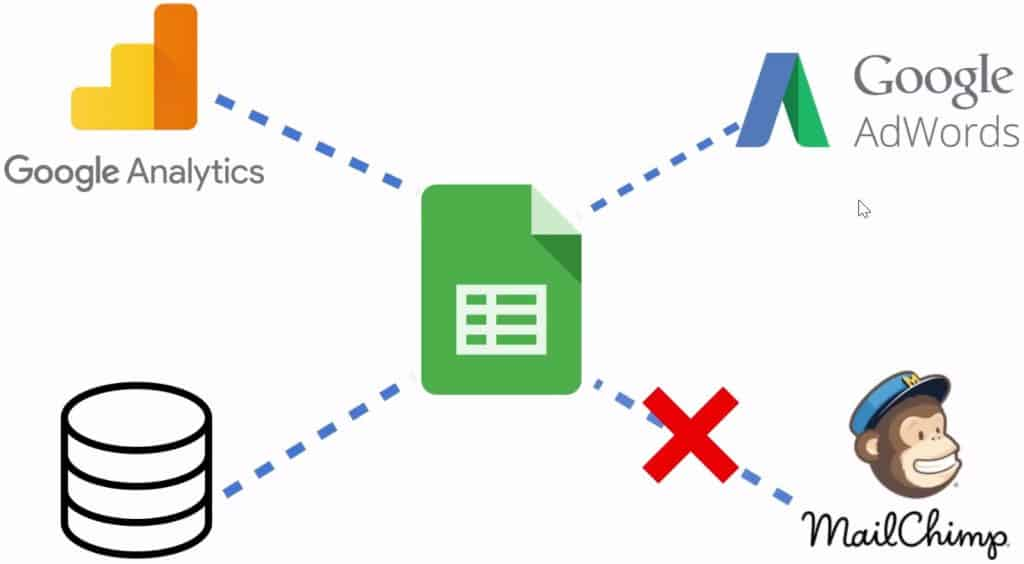 Tools that support and do not support importing data to Google Sheets