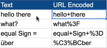 Values to encode different symbols, space, and umlaut from the words into a query string